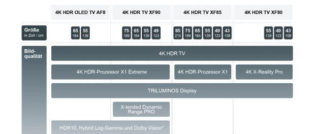Infografik BRAVIA 4K-HDR-TVs 2018 von Sony
